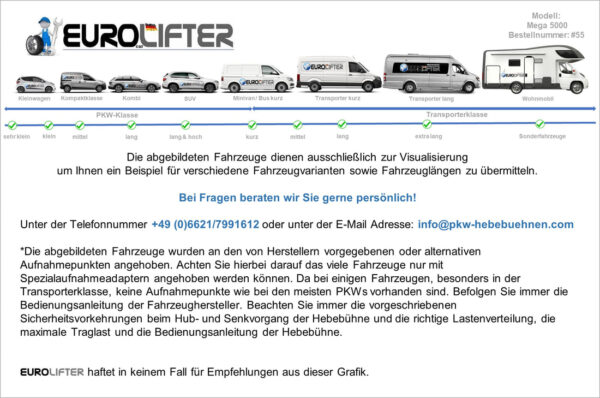 EuroLifter Hebebühne Mega-Line Einsatzmöglichkeiten